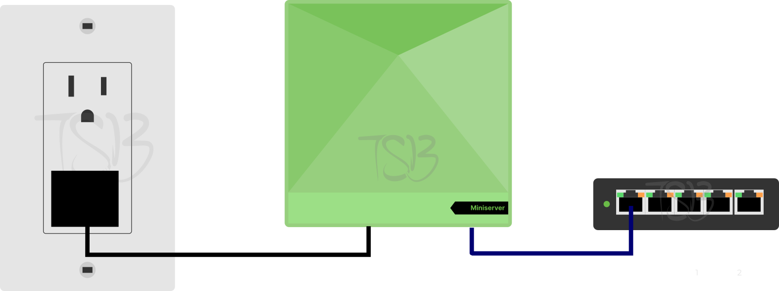 Installation Diagram for Miniserver Go