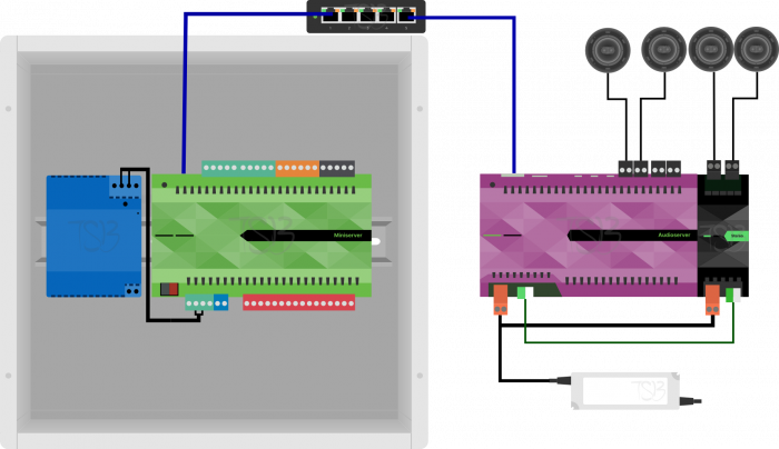 Installation Diagram of the Loxone Stereo Extension